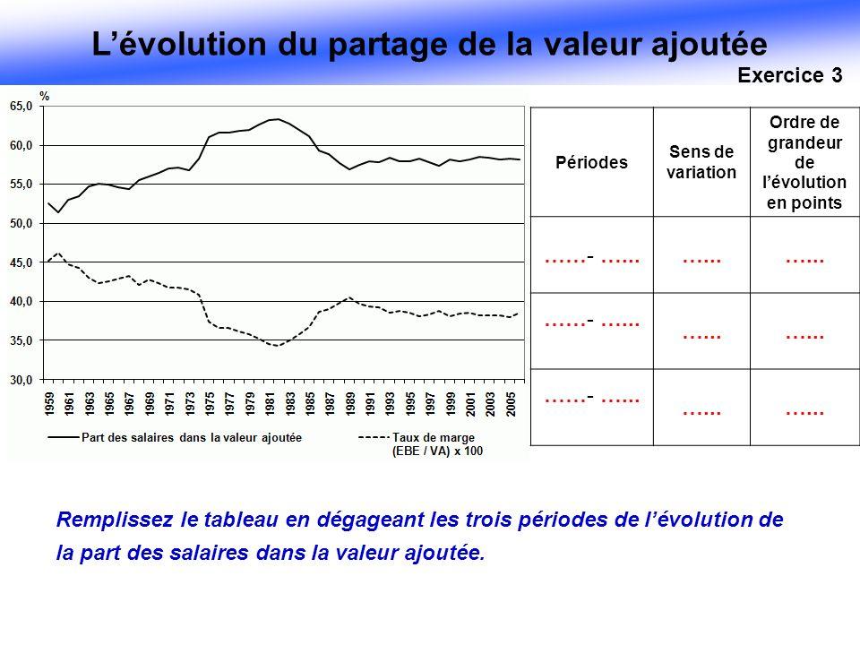 Lévolution du partage de la valeur ajoutée Périodes Sens de variation Ordre de grandeur de lévolution en points ……- …...…... ……- …... …... ……- …... ….