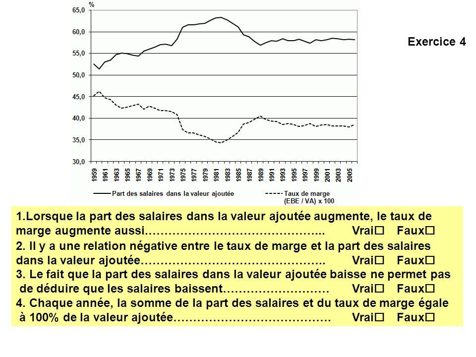 Exercice 4 1.Lorsque la part des salaires dans la valeur ajoutée augmente, le taux de marge augmente aussi.……………………………………...Vrai Faux 2. Il y a une re