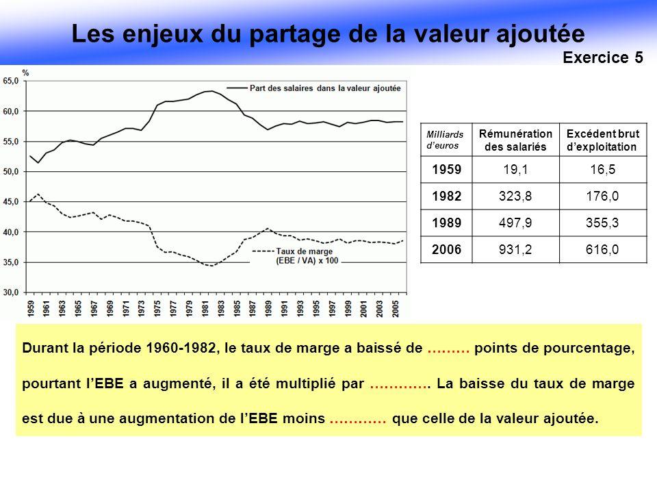 Durant la période 1960-1982, le taux de marge a baissé de ……… points de pourcentage, pourtant lEBE a augmenté, il a été multiplié par …………. La baisse