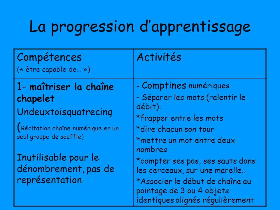 La progression dapprentissage Compétences (« être capable de… ») Activités 1- maîtriser la chaîne chapelet Undeuxtoisquatrecinq ( Récitation chaîne nu