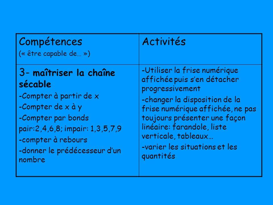Compétences (« être capable de… ») Activités 3- maîtriser la chaîne sécable -Compter à partir de x -Compter de x à y -Compter par bonds pair:2,4,6,8;