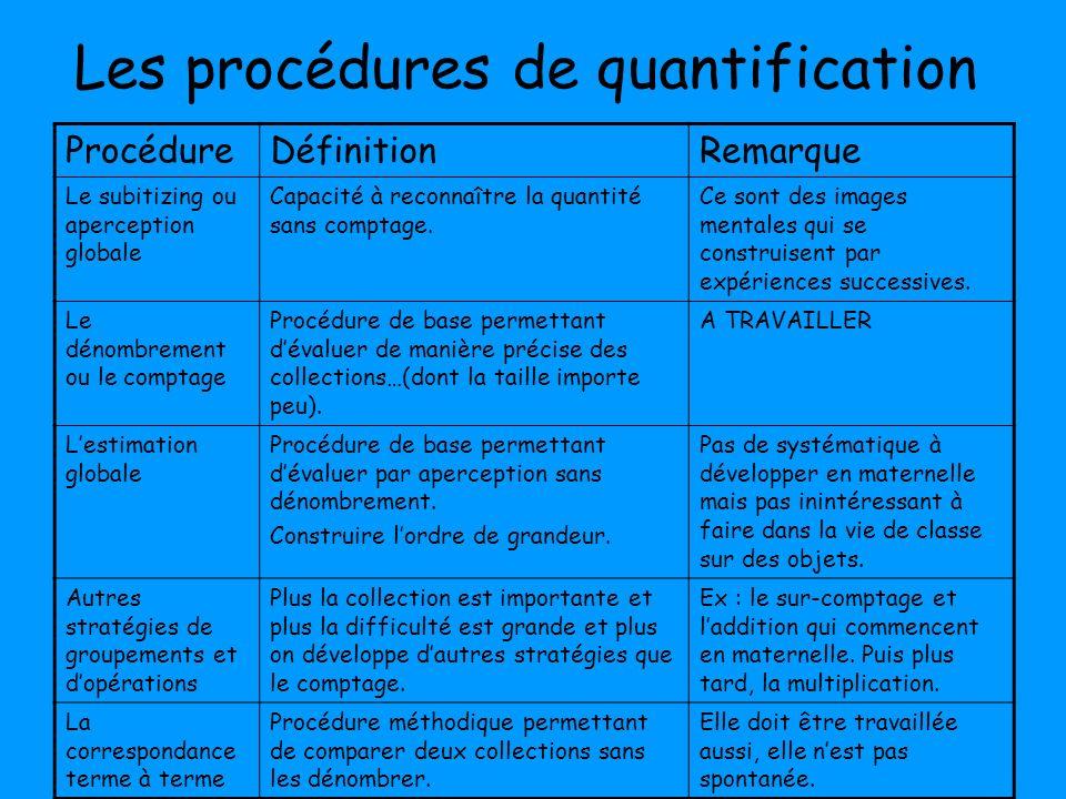 Les procédures de quantification ProcédureDéfinitionRemarque Le subitizing ou aperception globale Capacité à reconnaître la quantité sans comptage. Ce