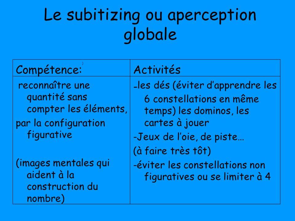 Le subitizing ou aperception globale Compétence:)Activités reconnaître une quantité sans compter les éléments, par la configuration figurative (images