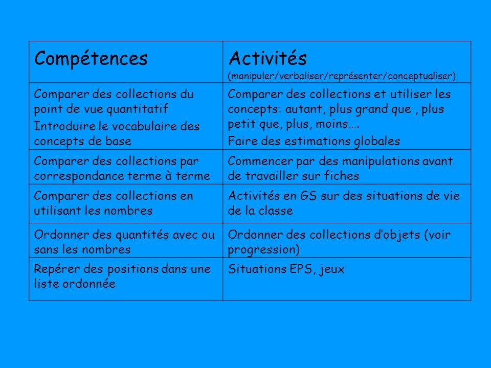 CompétencesActivités (manipuler/verbaliser/représenter/conceptualiser) Comparer des collections du point de vue quantitatif Introduire le vocabulaire