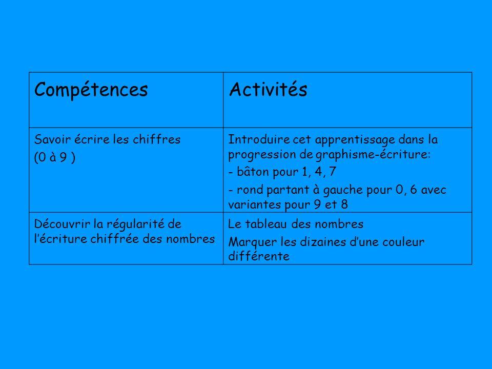 CompétencesActivités Savoir écrire les chiffres (0 à 9 ) Introduire cet apprentissage dans la progression de graphisme-écriture: - bâton pour 1, 4, 7