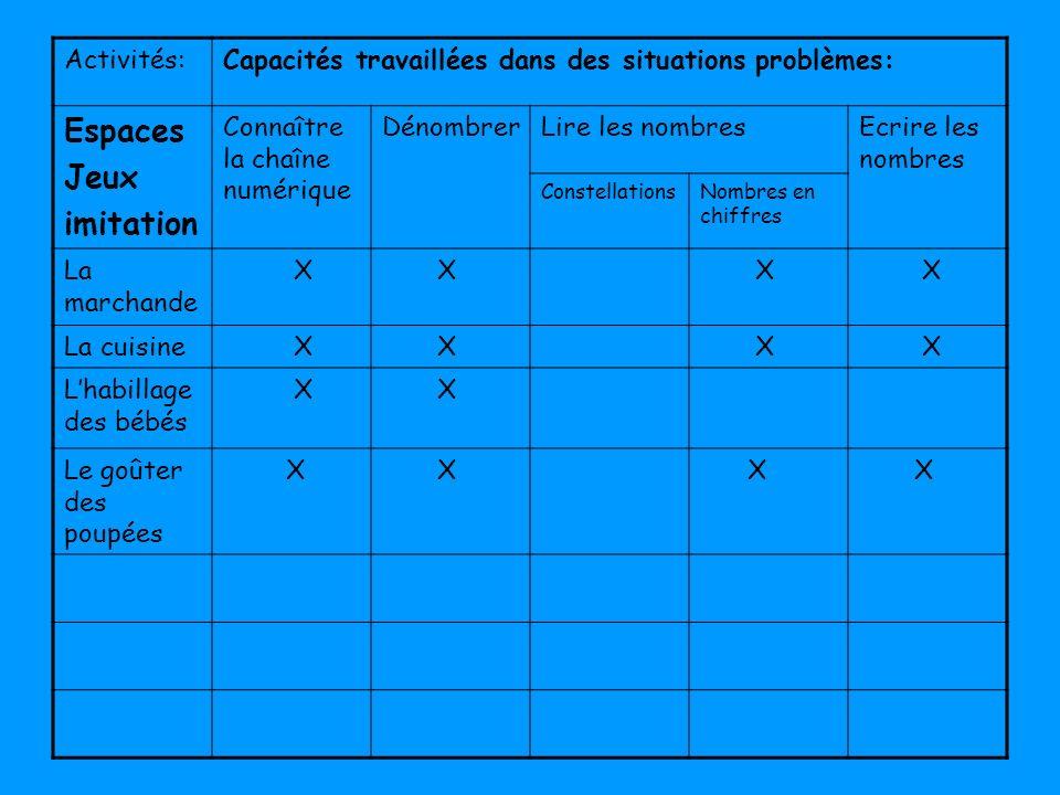 Activités:Capacités travaillées dans des situations problèmes: Espaces Jeux imitation Connaître la chaîne numérique DénombrerLire les nombresEcrire le
