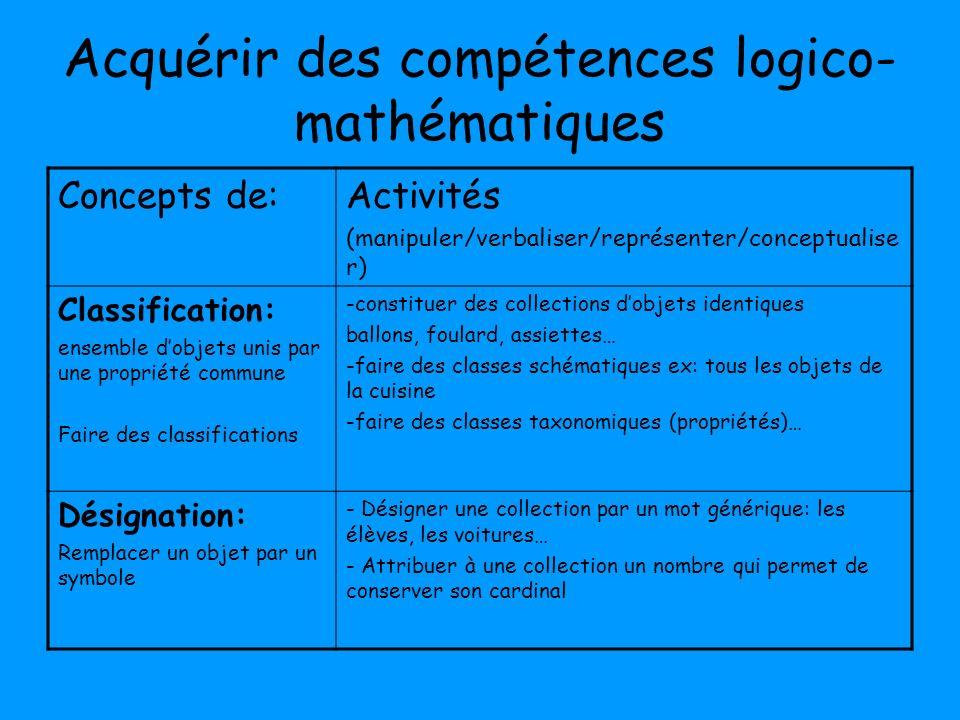 Acquérir des compétences logico- mathématiques Concepts de:Activités (manipuler/verbaliser/représenter/conceptualise r) Classification: ensemble dobje