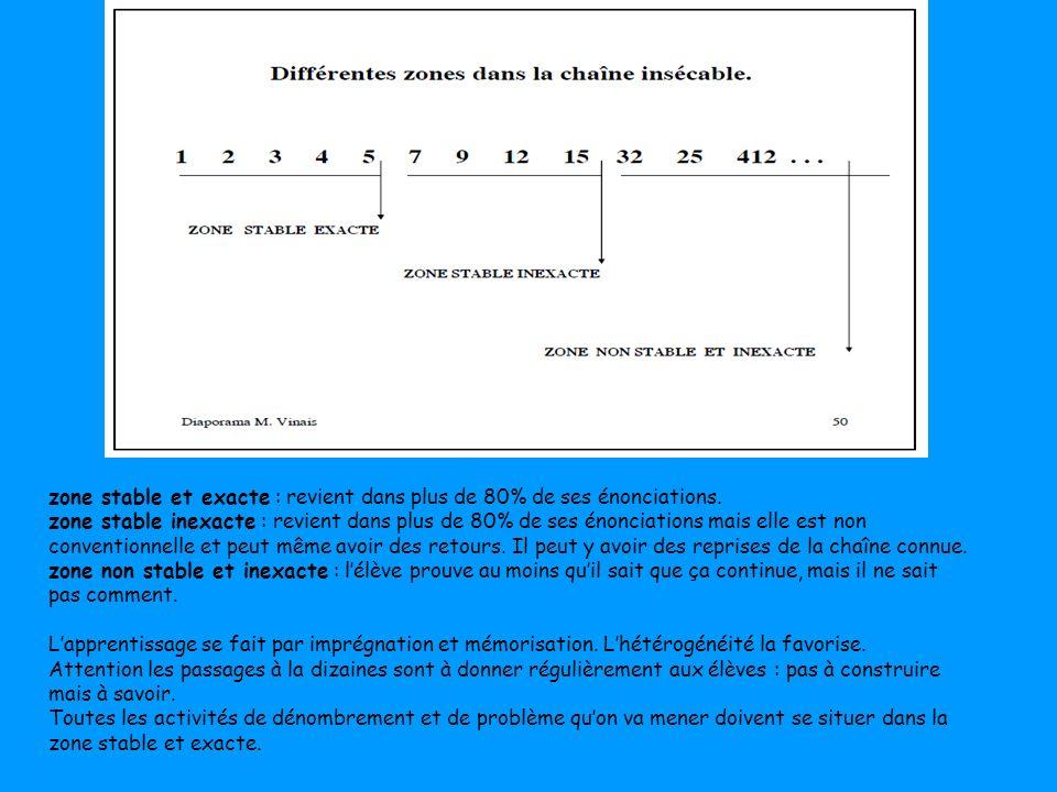 zone stable et exacte : revient dans plus de 80% de ses énonciations. zone stable inexacte : revient dans plus de 80% de ses énonciations mais elle es