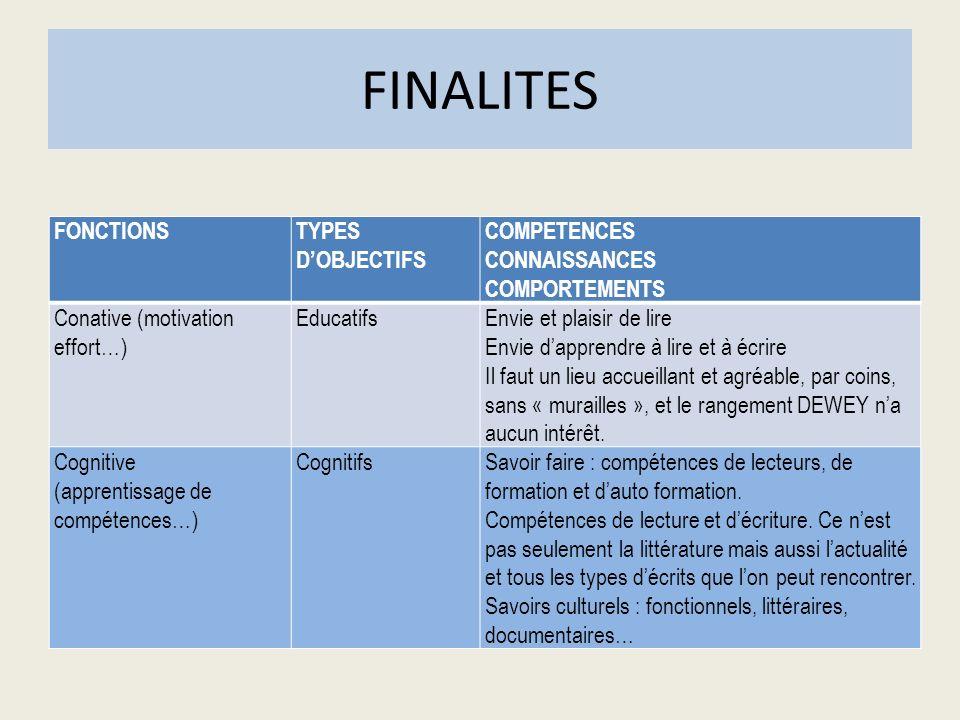 FINALITES FONCTIONSTYPES DOBJECTIFS COMPETENCES CONNAISSANCES COMPORTEMENTS Conative (motivation effort…) EducatifsEnvie et plaisir de lire Envie dapp