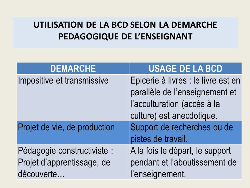 UTILISATION DE LA BCD SELON LA DEMARCHE PEDAGOGIQUE DE LENSEIGNANT DEMARCHEUSAGE DE LA BCD Impositive et transmissiveEpicerie à livres : le livre est