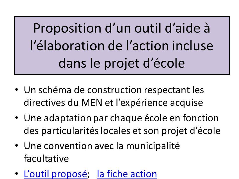 Proposition dun outil daide à lélaboration de laction incluse dans le projet décole Un schéma de construction respectant les directives du MEN et lexp