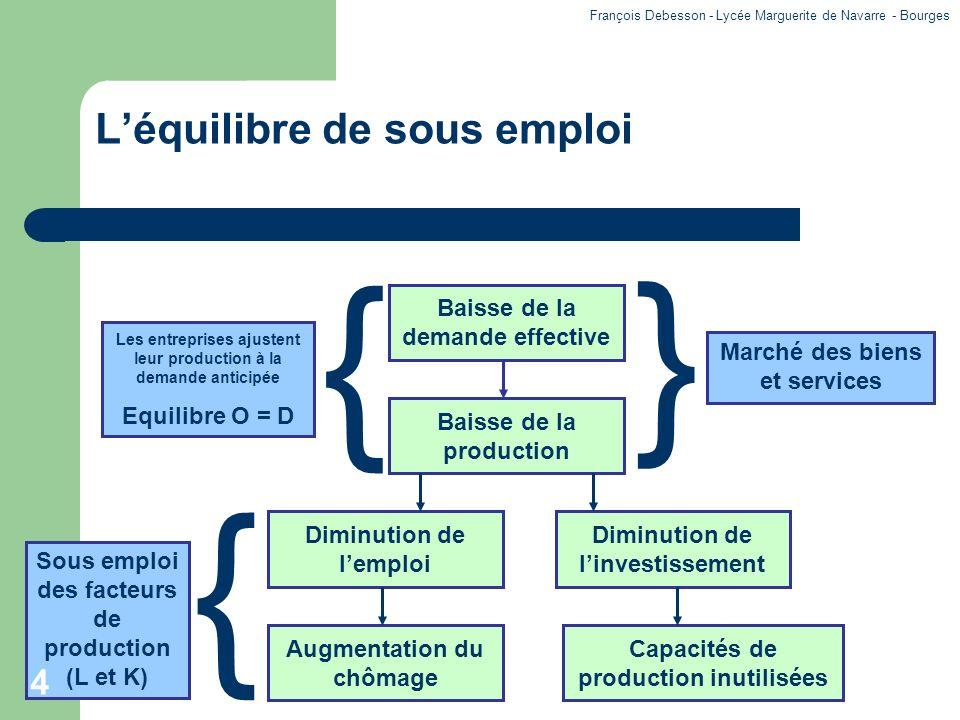 Le chômage : un cercle vicieux Faiblesse des revenus distribués Augmentation du chômage Insuffisance de la demande effective 5 François Debesson - Lycée Marguerite de Navarre - Bourges