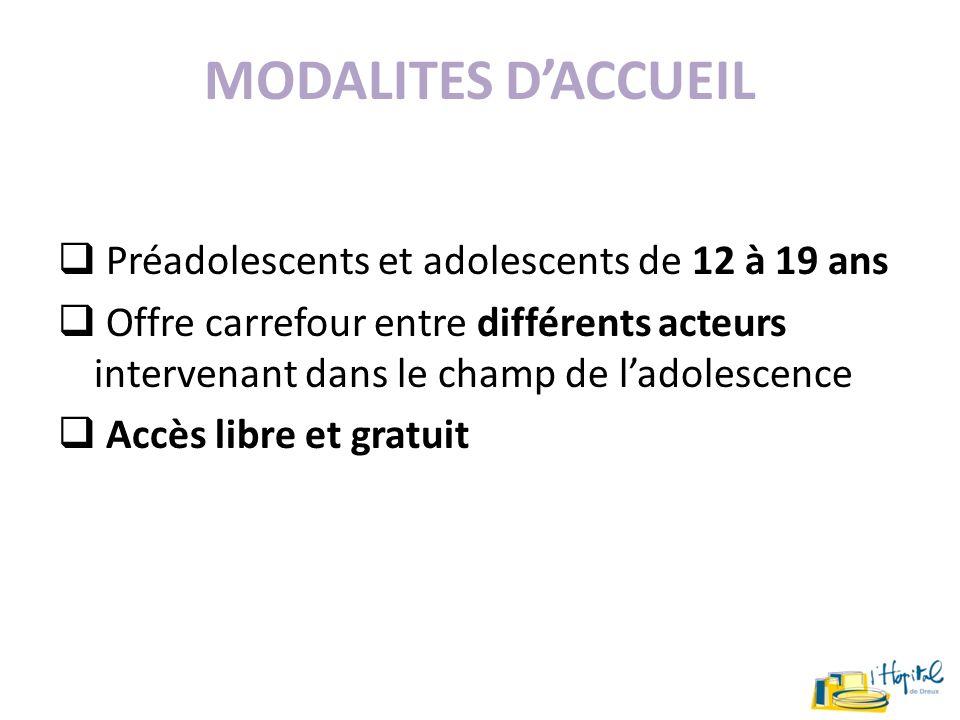 MODALITES DACCUEIL Préadolescents et adolescents de 12 à 19 ans Offre carrefour entre différents acteurs intervenant dans le champ de ladolescence Acc