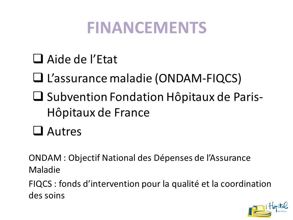 FINANCEMENTS Aide de lEtat Lassurance maladie (ONDAM-FIQCS) Subvention Fondation Hôpitaux de Paris- Hôpitaux de France Autres ONDAM : Objectif Nationa