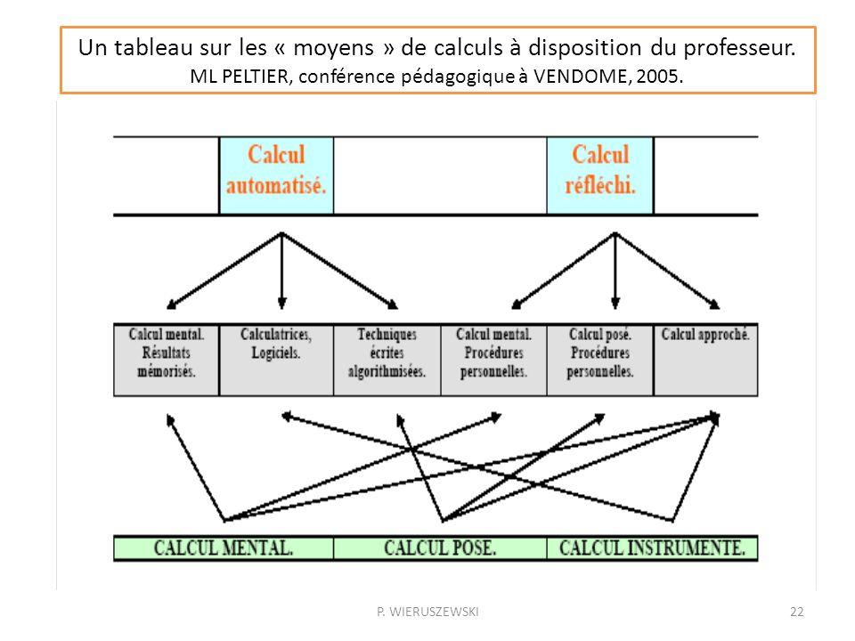 P. WIERUSZEWSKI22 Un tableau sur les « moyens » de calculs à disposition du professeur. ML PELTIER, conférence pédagogique à VENDOME, 2005.
