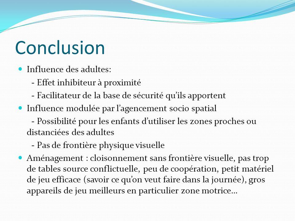 Conclusion Influence des adultes: - Effet inhibiteur à proximité - Facilitateur de la base de sécurité quils apportent Influence modulée par lagenceme