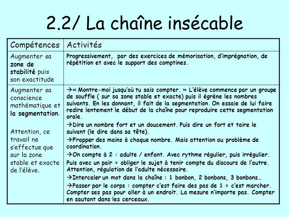 2.2/ La chaîne insécable CompétencesActivités Augmenter sa zone de stabilité puis son exactitude Progressivement, par des exercices de mémorisation, d