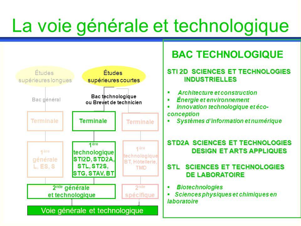 1 ère générale L, ES, S Terminale Bac général Études supérieures longues La voie générale et technologique STI 2D SCIENCES ET TECHNOLOGIES INDUSTRIELL