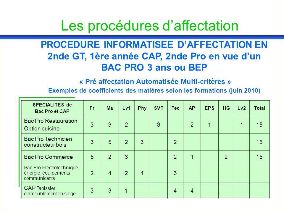Les procédures daffectation PROCEDURE INFORMATISEE DAFFECTATION EN 2nde GT, 1ère année CAP, 2nde Pro en vue dun BAC PRO 3 ans ou BEP « Pré affectation Automatisée Multi-critères » Exemples de coefficients des matières selon les formations (juin 2010) SPECIALITES de Bac Pro et CAP FrMaLv1PhySVTTecAPEPSHGLv2Total Bac Pro Restauration Option cuisine 332321115 Bac Pro Technicien constructeur bois 3523215 Bac Pro Commerce52321215 Bac Pro Electrotechnique, énergie, équipements communicants 24243 CAP Tapissier dameublement en siège 33144