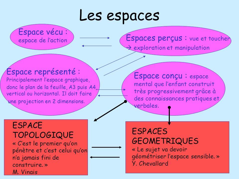 Les espaces Espace conçu : espace mental que lenfant construit très progressivement grâce à des connaissances pratiques et verbales. ESPACE TOPOLOGIQU