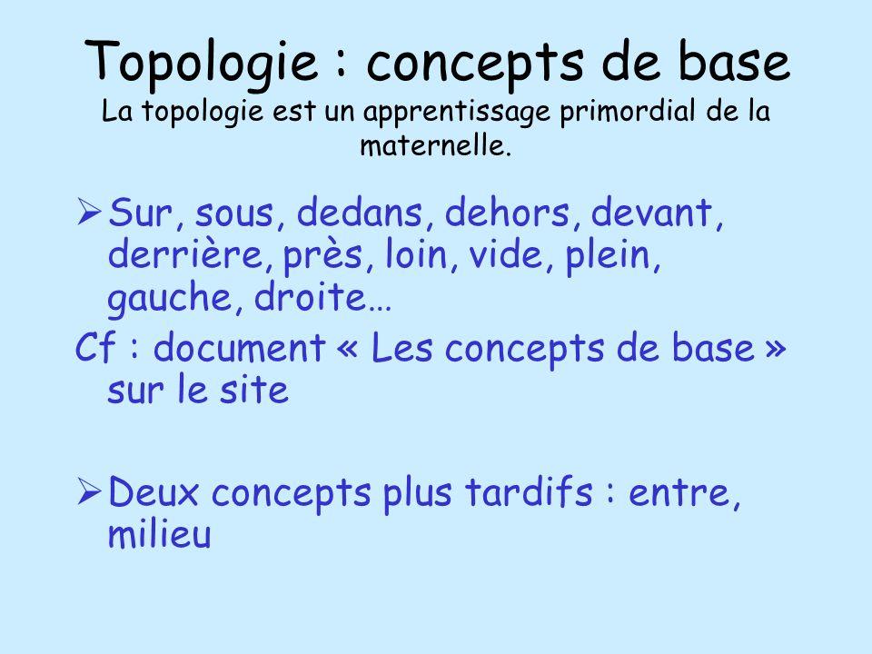 Topologie : concepts de base La topologie est un apprentissage primordial de la maternelle. Sur, sous, dedans, dehors, devant, derrière, près, loin, v