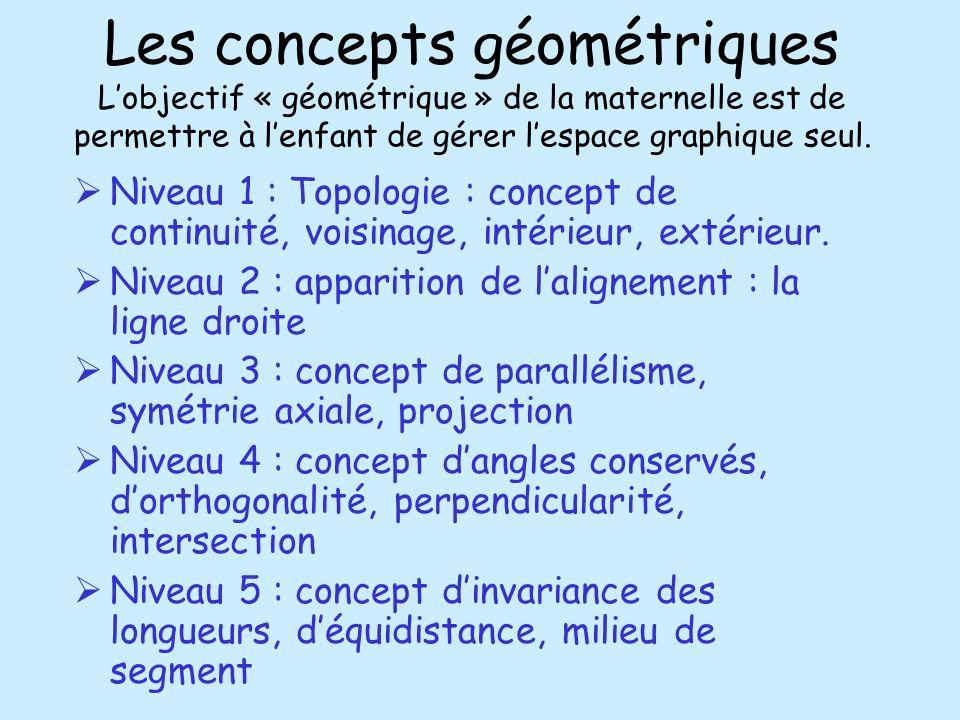Les concepts géométriques Lobjectif « géométrique » de la maternelle est de permettre à lenfant de gérer lespace graphique seul. Niveau 1 : Topologie