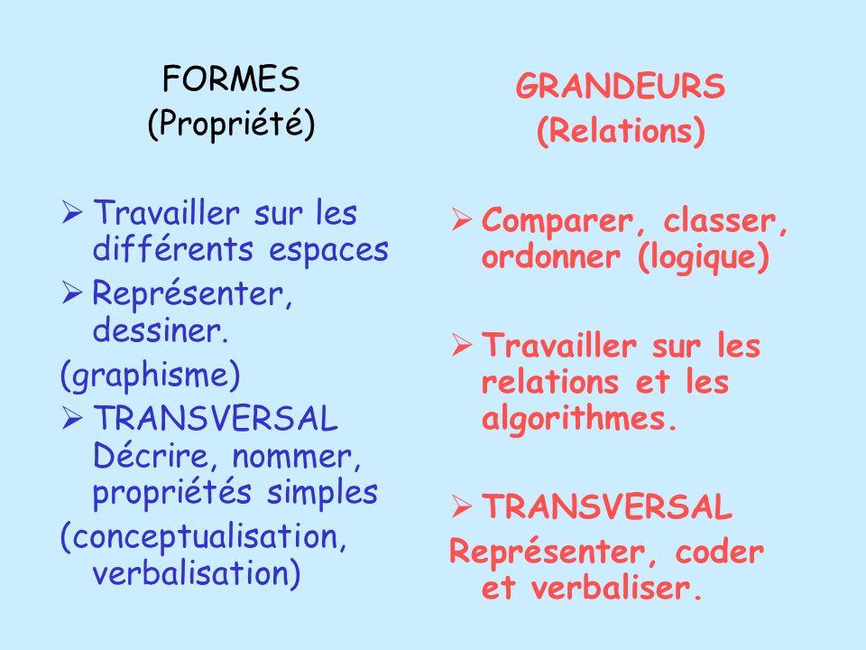 FORMES (Propriété) Travailler sur les différents espaces Représenter, dessiner. (graphisme) TRANSVERSAL Décrire, nommer, propriétés simples (conceptua