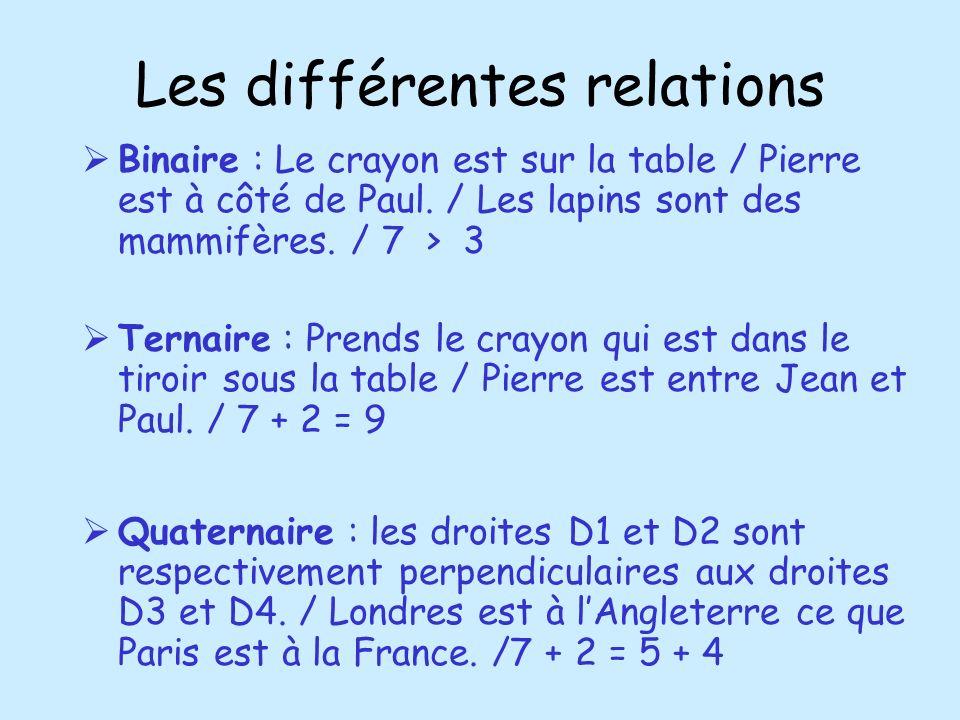 Les différentes relations Binaire : Le crayon est sur la table / Pierre est à côté de Paul. / Les lapins sont des mammifères. / 7 > 3 Ternaire : Prend