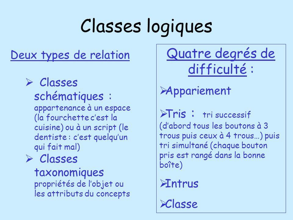Classes logiques Deux types de relation Classes schématiques : appartenance à un espace (la fourchette cest la cuisine) ou à un script (le dentiste :