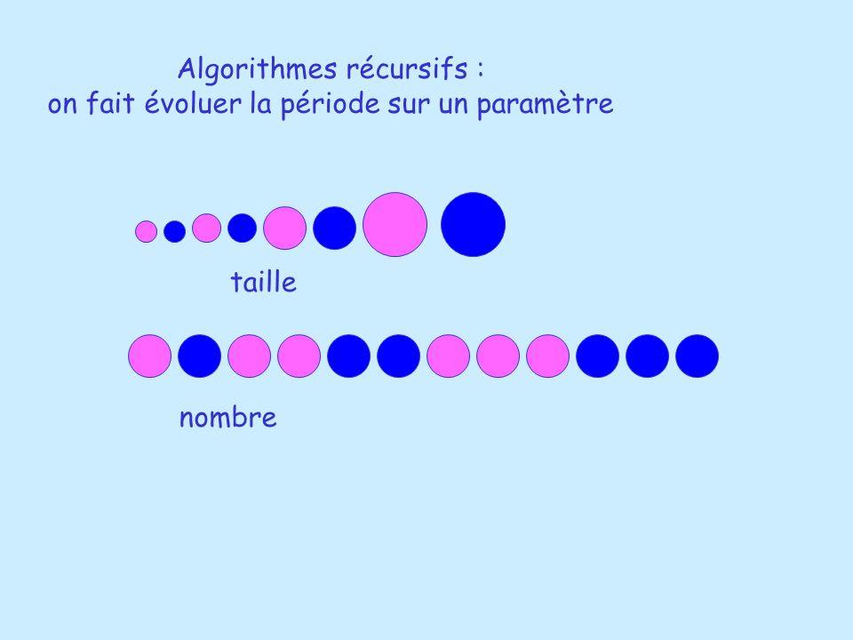 Algorithmes récursifs : on fait évoluer la période sur un paramètre taille nombre