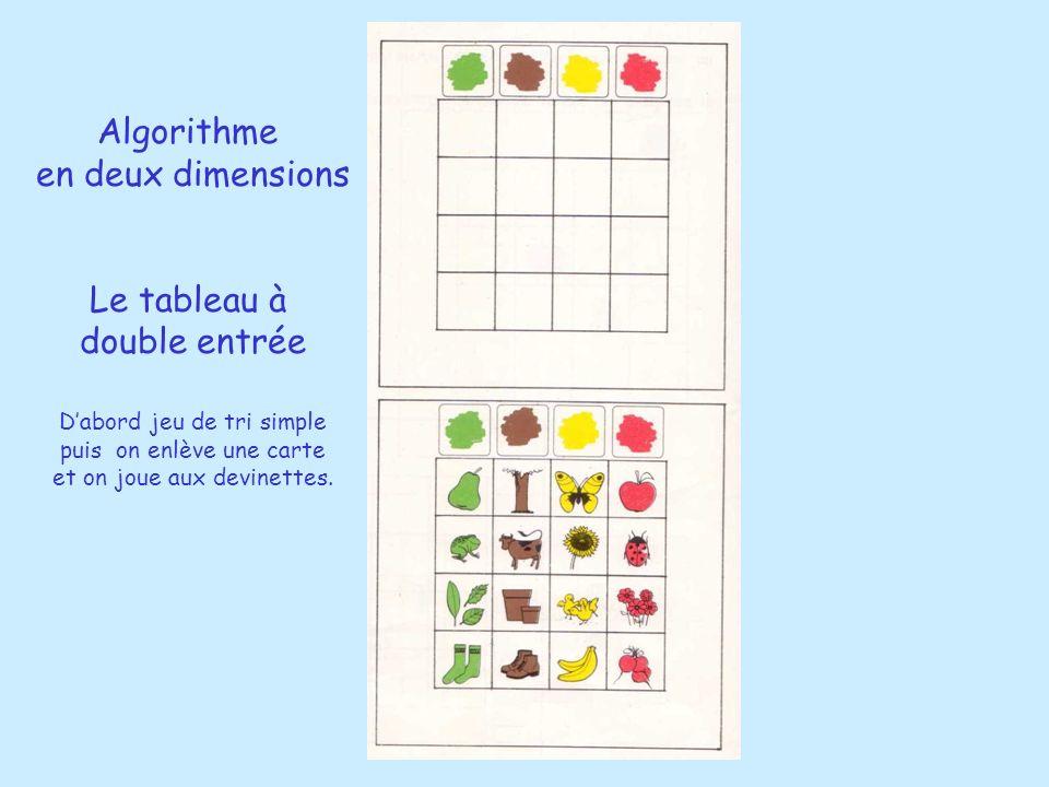 Algorithme en deux dimensions Le tableau à double entrée Dabord jeu de tri simple puis on enlève une carte et on joue aux devinettes.
