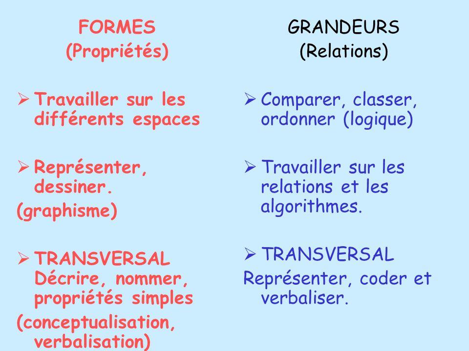 FORMES (Propriétés) Travailler sur les différents espaces Représenter, dessiner. (graphisme) TRANSVERSAL Décrire, nommer, propriétés simples (conceptu