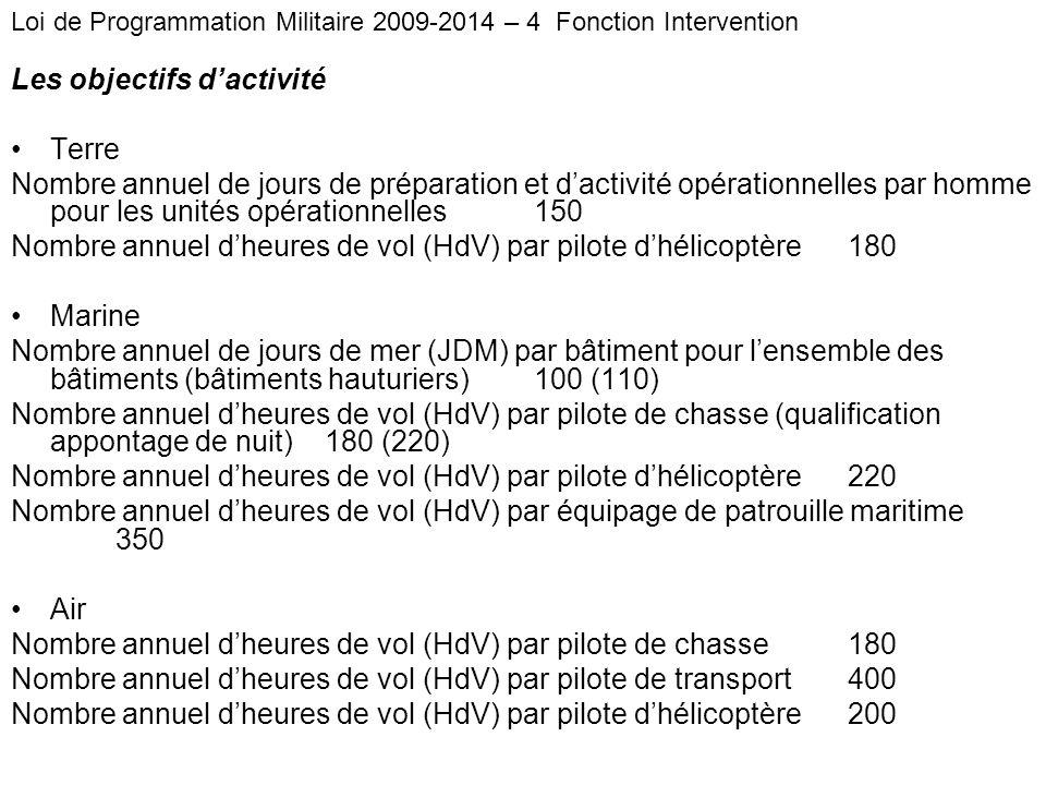 Les objectifs dactivité Terre Nombre annuel de jours de préparation et dactivité opérationnelles par homme pour les unités opérationnelles 150 Nombre