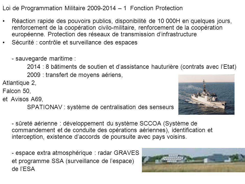 Évolution des risques : - Détection avancée : Création du système SPIRALE, et de satellites à lhorizon 2015 Recherche dune coopération européenne - Sécurité de linformation : menace majeure, actuellement DCSSI, plus moyens de chaque ministère.