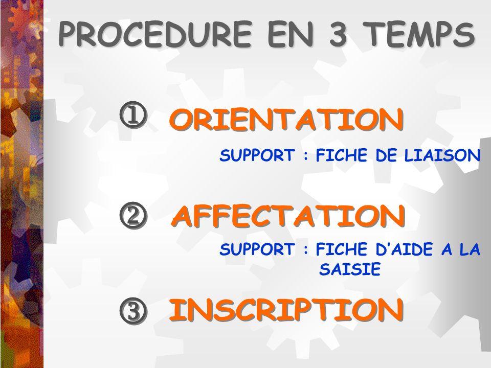 PROCEDURE EN 3 TEMPS SUPPORT : FICHE DE LIAISON SUPPORT : FICHE DAIDE A LA SAISIE
