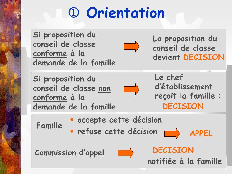 Si proposition du conseil de classe conforme à la demande de la famille La proposition du conseil de classe devient DECISION Si proposition du conseil