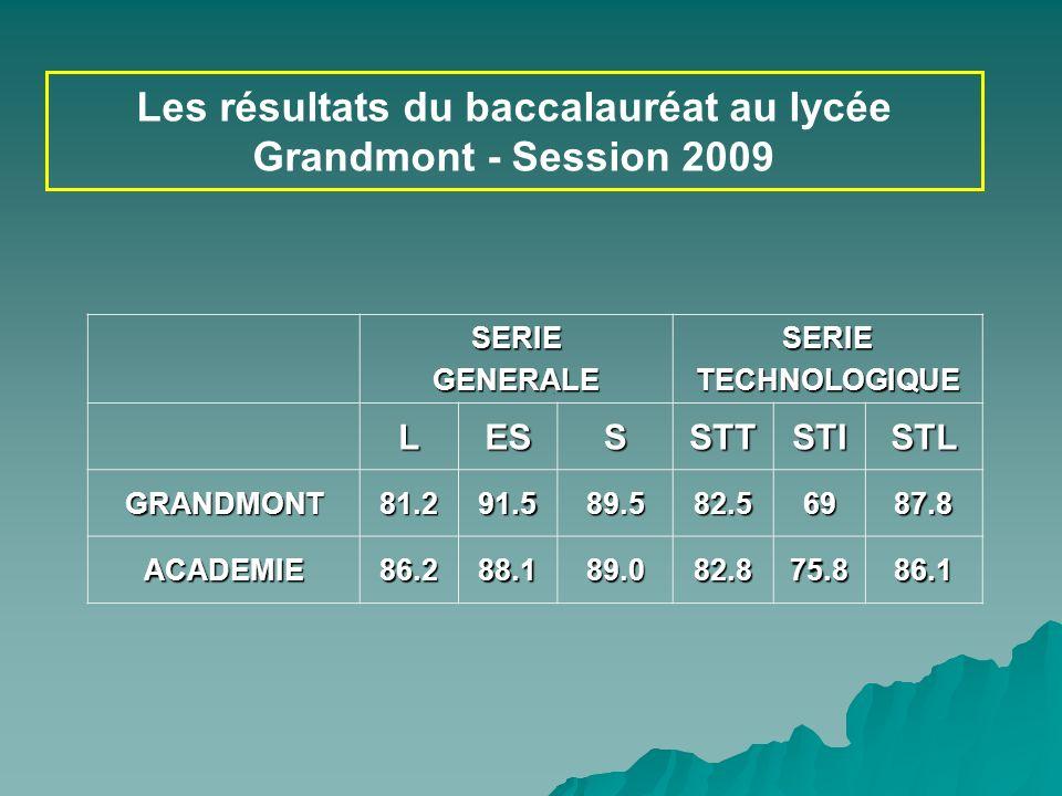 COP Les résultats du baccalauréat au lycée Grandmont - Session 2009 SERIEGENERALESERIETECHNOLOGIQUE LESSSTTSTISTL GRANDMONT81.291.589.582.56987.8 ACAD