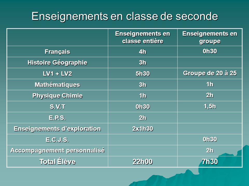 Enseignements en classe de seconde Enseignements en classe entière Enseignements en groupe Français4h 0h30 Histoire Géographie 3h LV1 + LV2 5h30 Group