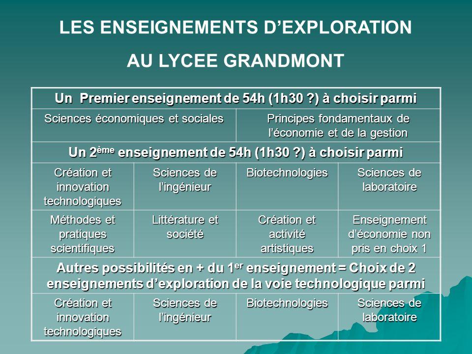 LES ENSEIGNEMENTS DEXPLORATION AU LYCEE GRANDMONT Un Premier enseignement de 54h (1h30 ?) à choisir parmi Sciences économiques et sociales Principes f