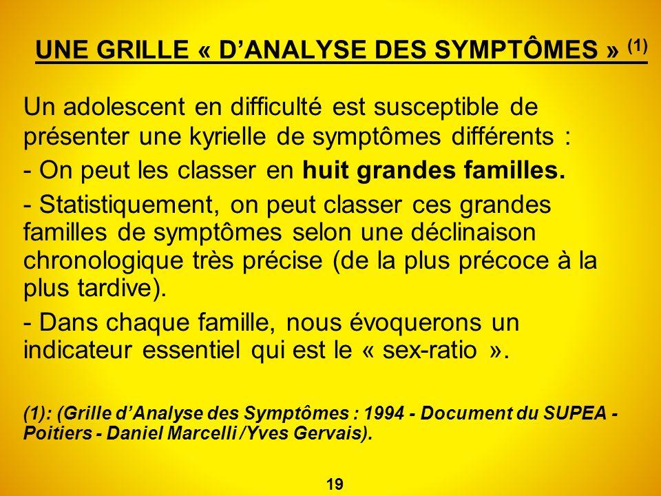 UNE GRILLE « DANALYSE DES SYMPTÔMES » (1) Un adolescent en difficulté est susceptible de présenter une kyrielle de symptômes différents : - On peut le