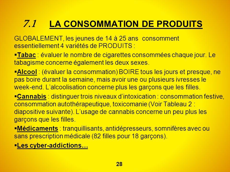 7.1 LA CONSOMMATION DE PRODUITS GLOBALEMENT, les jeunes de 14 à 25 ans consomment essentiellement 4 variétés de PRODUITS : Tabac : évaluer le nombre d