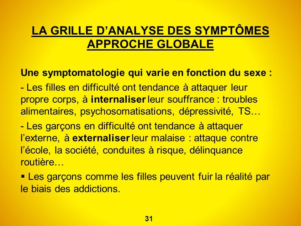LA GRILLE DANALYSE DES SYMPTÔMES APPROCHE GLOBALE Une symptomatologie qui varie en fonction du sexe : - Les filles en difficulté ont tendance à attaqu
