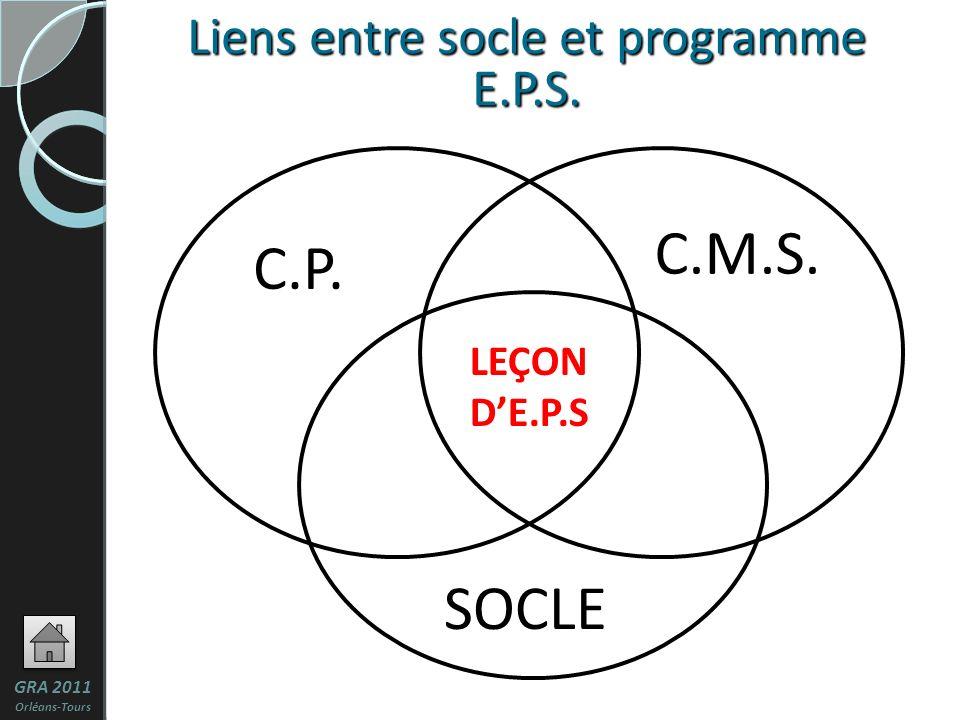 11 Liens entre socle et programme E.P.S. C.P. C.M.S. SOCLE LEÇON DE.P.S GRA 2011 Orléans-Tours