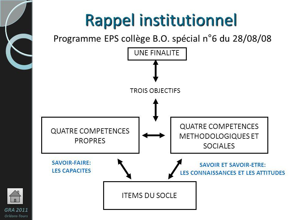 3 UNE FINALITE ITEMS DU SOCLE QUATRE COMPETENCES METHODOLOGIQUES ET SOCIALES Rappel institutionnel Programme EPS collège B.O.
