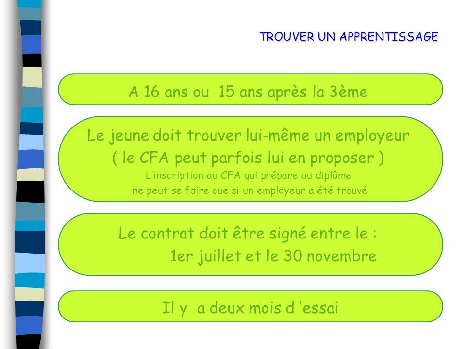 TROUVER UN APPRENTISSAGE A 16 ans ou 15 ans après la 3ème Le jeune doit trouver lui-même un employeur ( le CFA peut parfois lui en proposer ) Linscrip