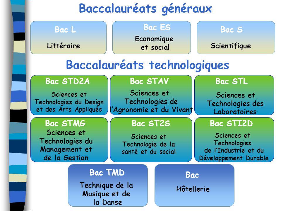 Sciences et Technologies de lIndustrie et du Développement Durable Technique de la Musique et de la Danse Baccalauréats généraux Bac S Scientifique Ba