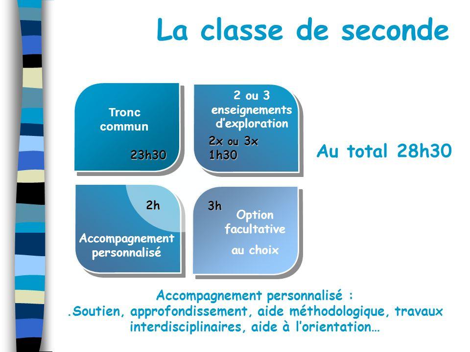 La classe de seconde2h Tronc commun 2 ou 3 enseignements dexploration Accompagnement personnalisé Option facultative au choix 23h30 2x ou 3x 1h30 3h A