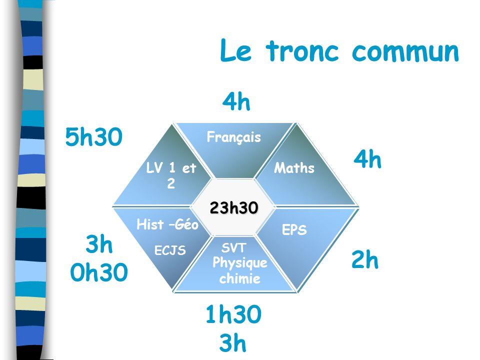 Français Hist –Géo EPS Physique chimie 5 h 30 4h 3h 0h30 2h 4h 1h30 3h LV 1 et 2 Maths 23h30 Le tronc commun SVT ECJS 5h30