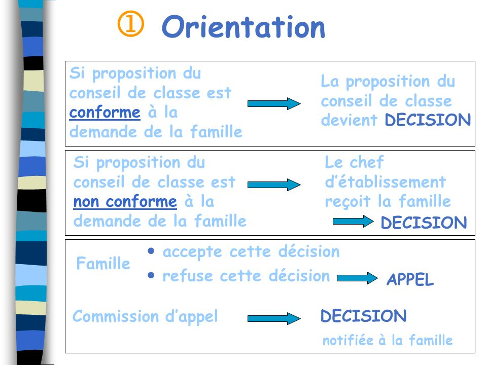 Si proposition du conseil de classe est conforme à la demande de la famille La proposition du conseil de classe devient DECISION Si proposition du con