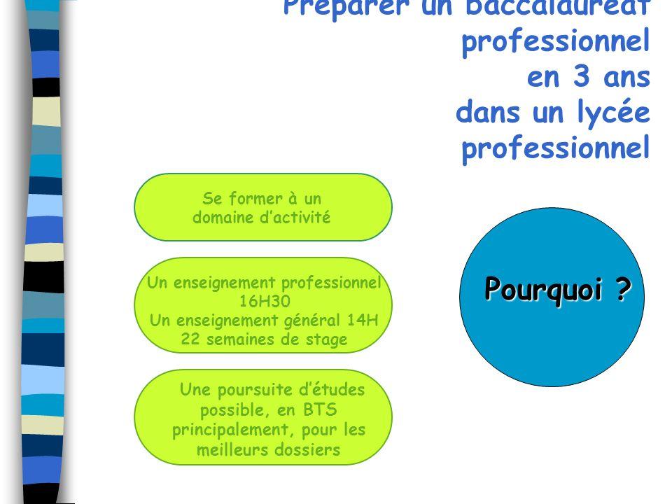 Préparer un baccalauréat professionnel en 3 ans dans un lycée professionnel Un enseignement professionnel 16H30 Un enseignement général 14H 22 semaine